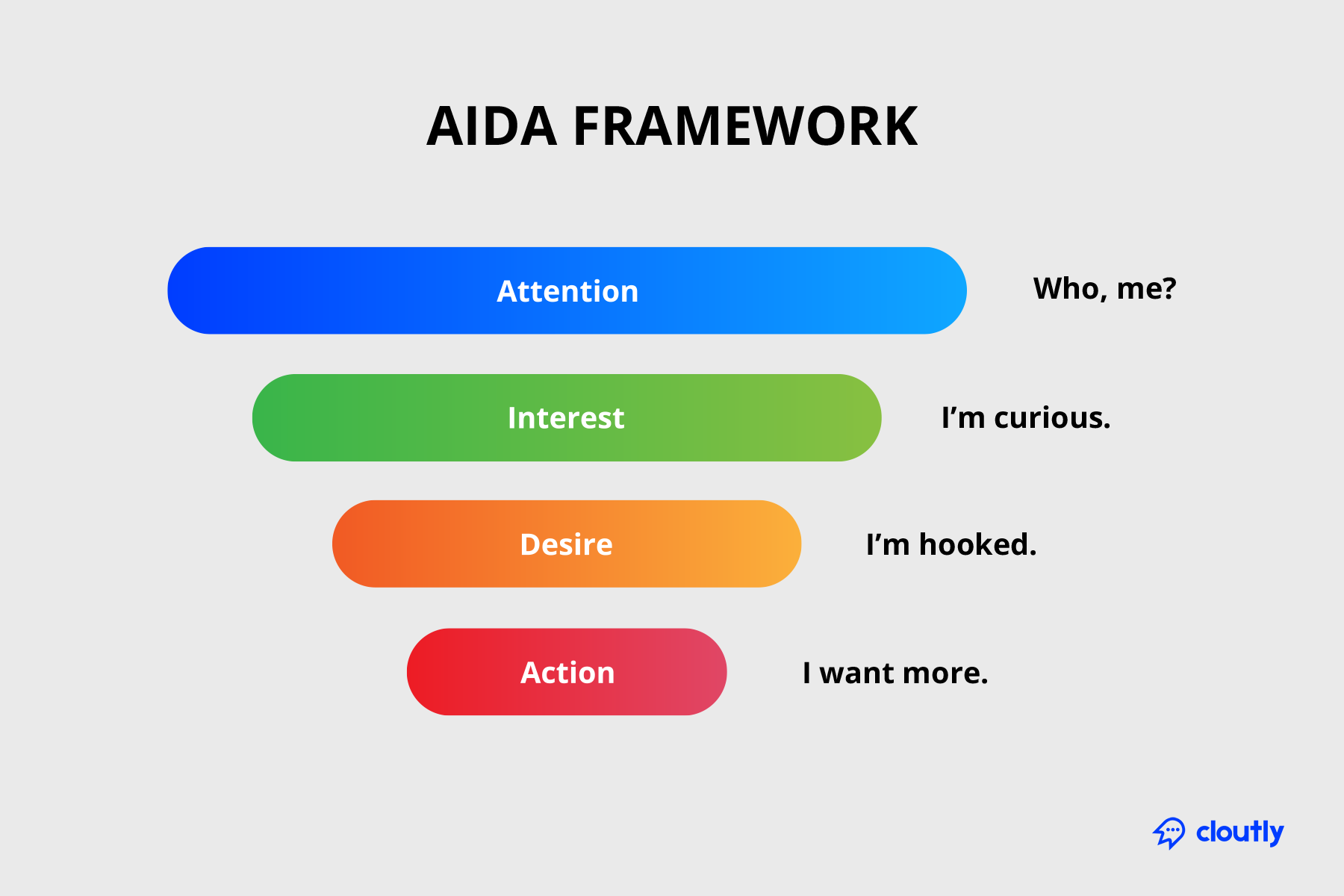 The AIDA Framework for cold email