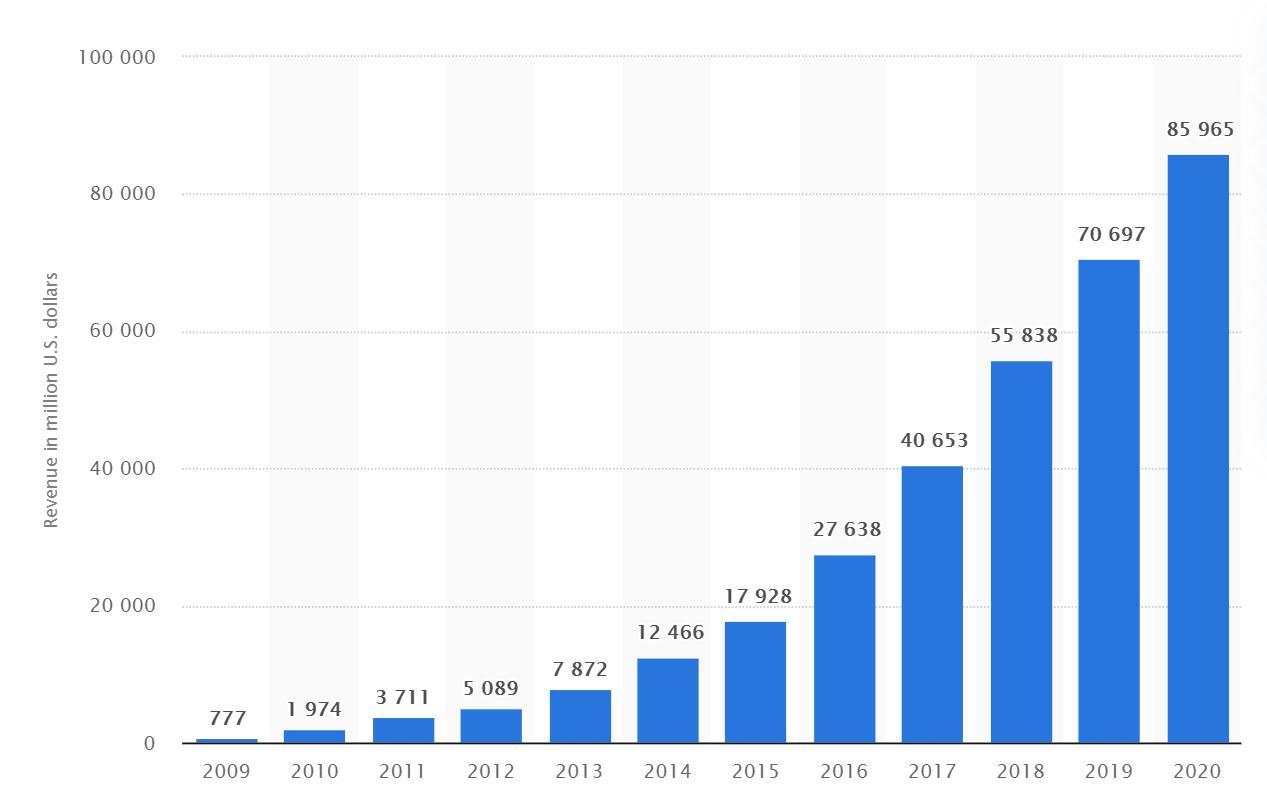 Facebook's annual revenue from 2009-2020